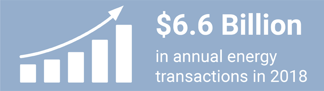 $6.6 billion in annual energy transactions in 2018 - March 2019 Update