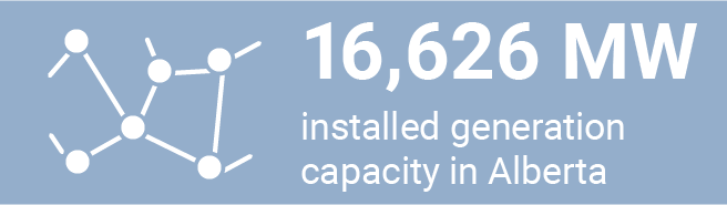 16,626 MW installed generation - march 2018