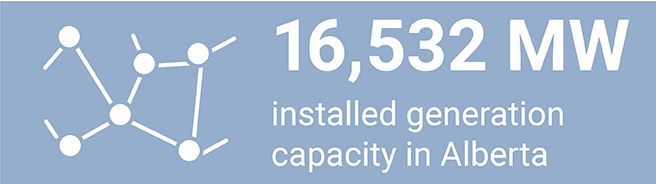 16,532 MW installed generation - April 2020