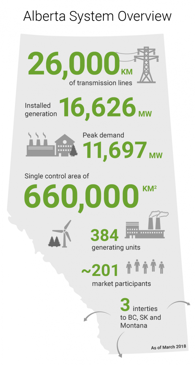 Electricity In Alberta Aeso How Does An Electric Generator Work We Manage The Entire System By Balancing Supply Of With Whats Needed Along Our Industry Partners Facilitate Market Where